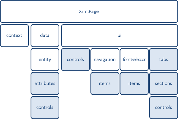 JavaScript Functions Examples for Microsoft DynamicsCRM