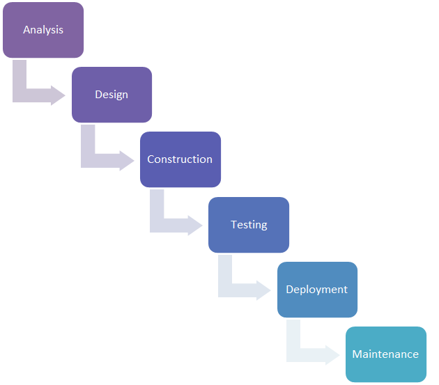 Dynamics CRM and Agile Scrum Development Methodology
