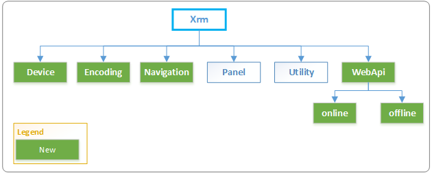 Xrm.Device | Use native capabilities of mobiledevices