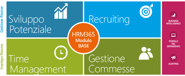 HRM365 by AGICTechnology