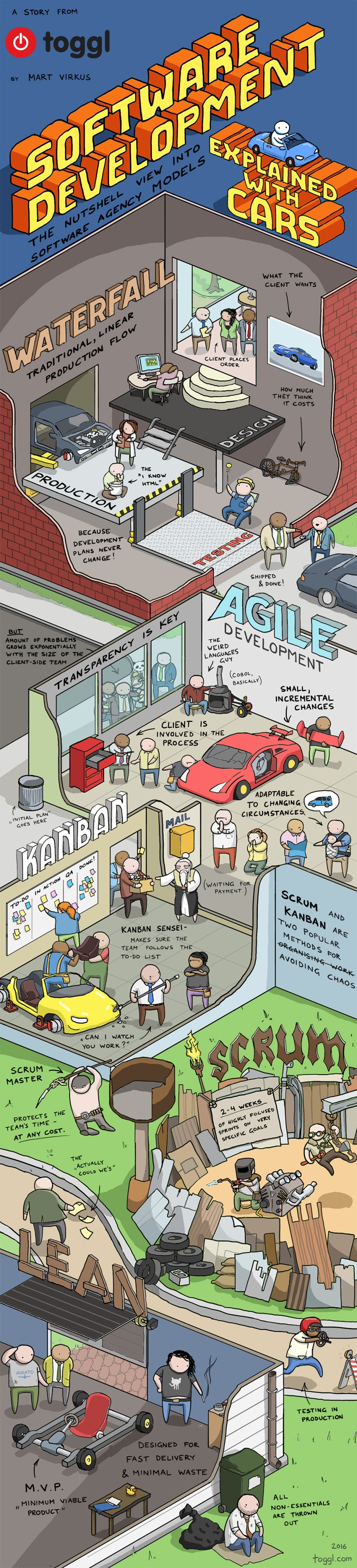 Software Development explained with cars!