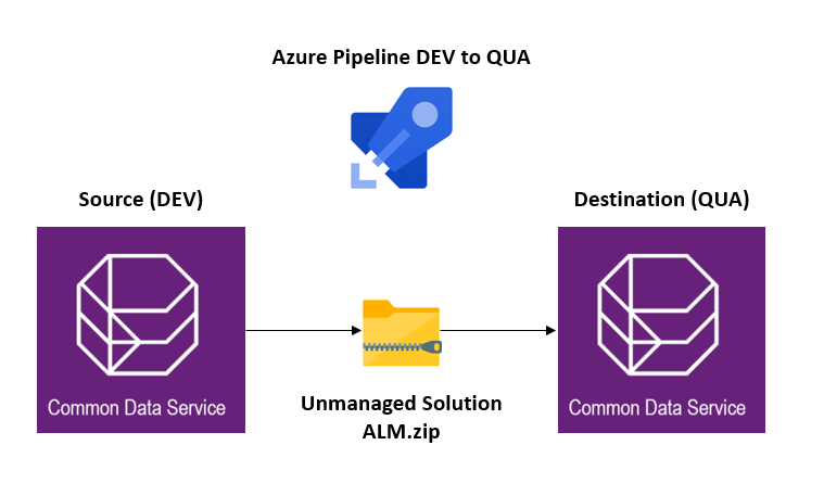ALM in Power Platform using DevOps, Power Platform Build Tools and Team Foundation Version Control – Part 2 of 3: Move solution from DEV to QUA