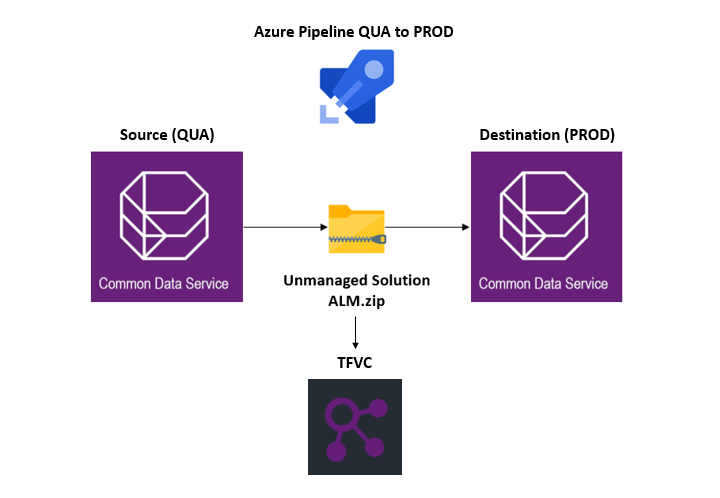 ALM in Power Platform using DevOps, Power Platform Build Tools and Team Foundation Version Control – Part 3 of 3: Move solution from QUA to PROD and check-in unpacked solution and zip solution file into TFVC Source Control